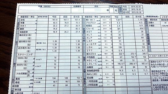 2014年03月の健康診断結果